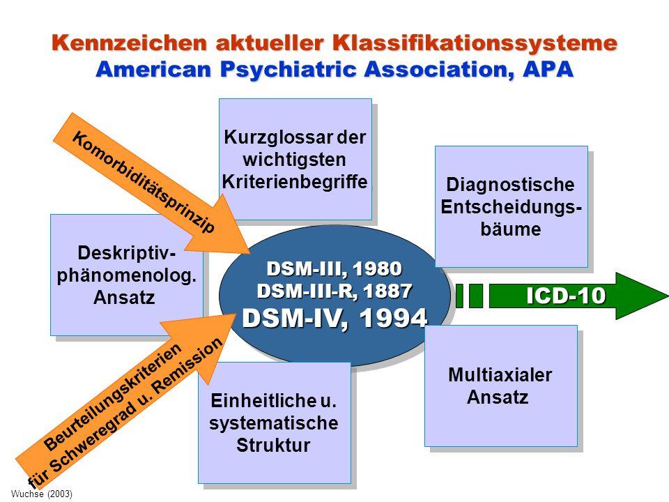 Kennzeichen aktueller Klassifikationssysteme DSM-IV (APA, 1997) ICD-10 (WHO, 1995) Operationalisierte Diagnostik  Vorgabe psychopathologischer Symptome (Ein-/Ausschlusskriterien), zeitliches Bestehen, Verlauf  Entscheidungs- und Verknüpfungsregeln für diagnostische Kriterien Komorbiditätsprinzip  Querschnittkomorbidität = gemeinsames Auftreten verschiedener psychischer Erkrankungen bei einer Person zum selben Zeitpunkt  Längsschnittkomorbidität > Lebenszeitkomorbidität  Hauptdiagnose (jene mit der größten klinischen Bedeutung bzw.