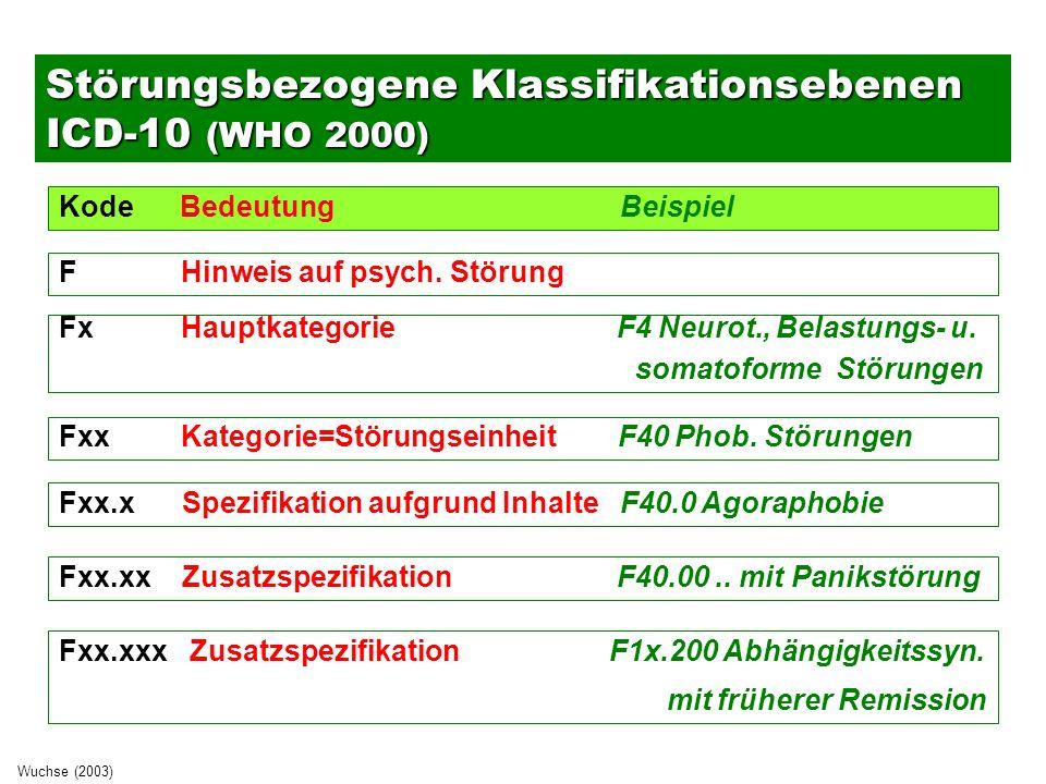 Multiaxiale Ansätze im DSM-IV ►Achse I Klinische Störungen u.a.