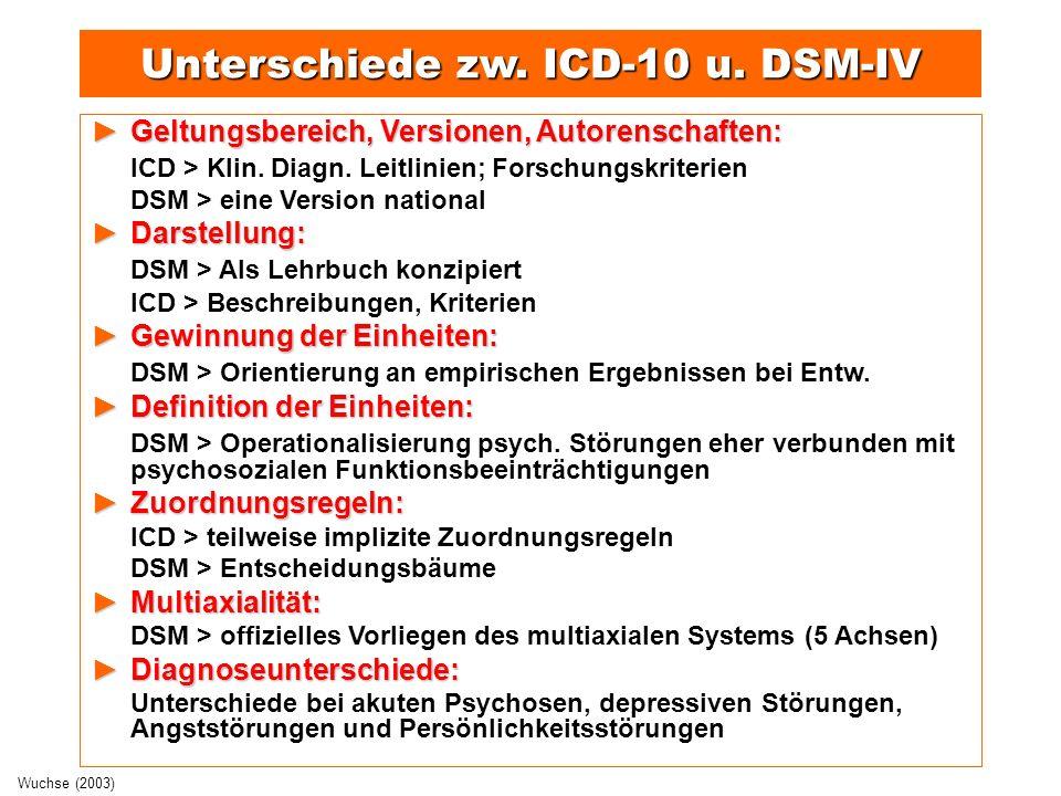 Modelle zum Zusammenhang von Körper und Psyche Psychoanalytisches/psychosomatisches Modell (z.B.