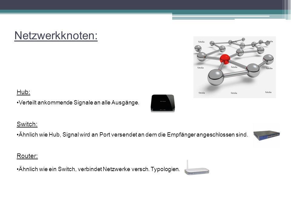 Netzwerkknoten: Hub: Verteilt ankommende Signale an alle Ausgänge. Switch: Ähnlich wie Hub, Signal wird an Port versendet an dem die Empfänger angesch