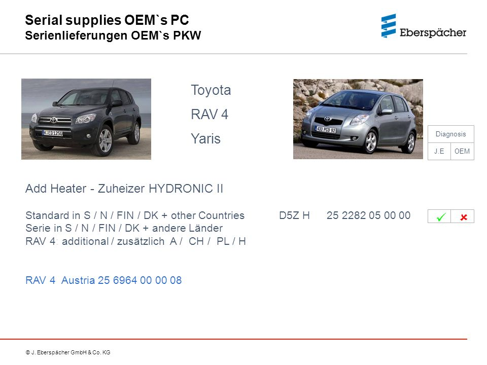 © J. Eberspächer GmbH & Co. KG Serial supplies OEM`s PC Serienlieferungen OEM`s PKW Toyota RAV 4 Yaris Add Heater - Zuheizer HYDRONIC II Standard in S