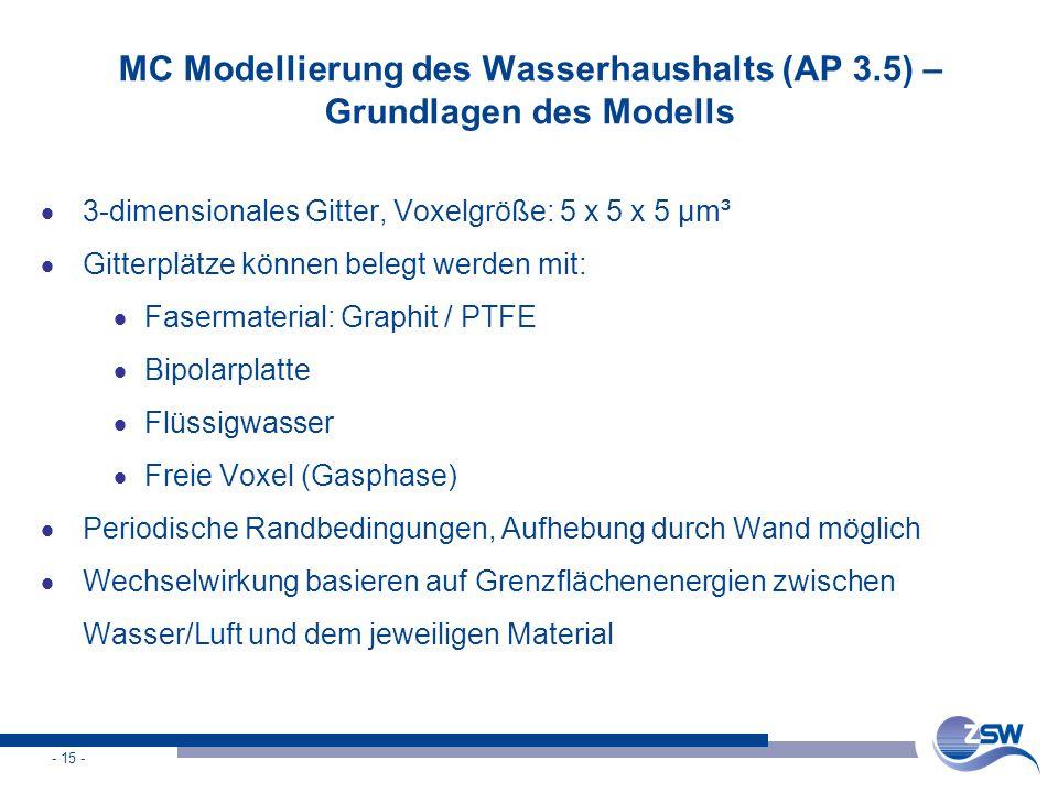 - 15 - MC Modellierung des Wasserhaushalts (AP 3.5) – Grundlagen des Modells  3-dimensionales Gitter, Voxelgröße: 5 x 5 x 5 µm³  Gitterplätze können