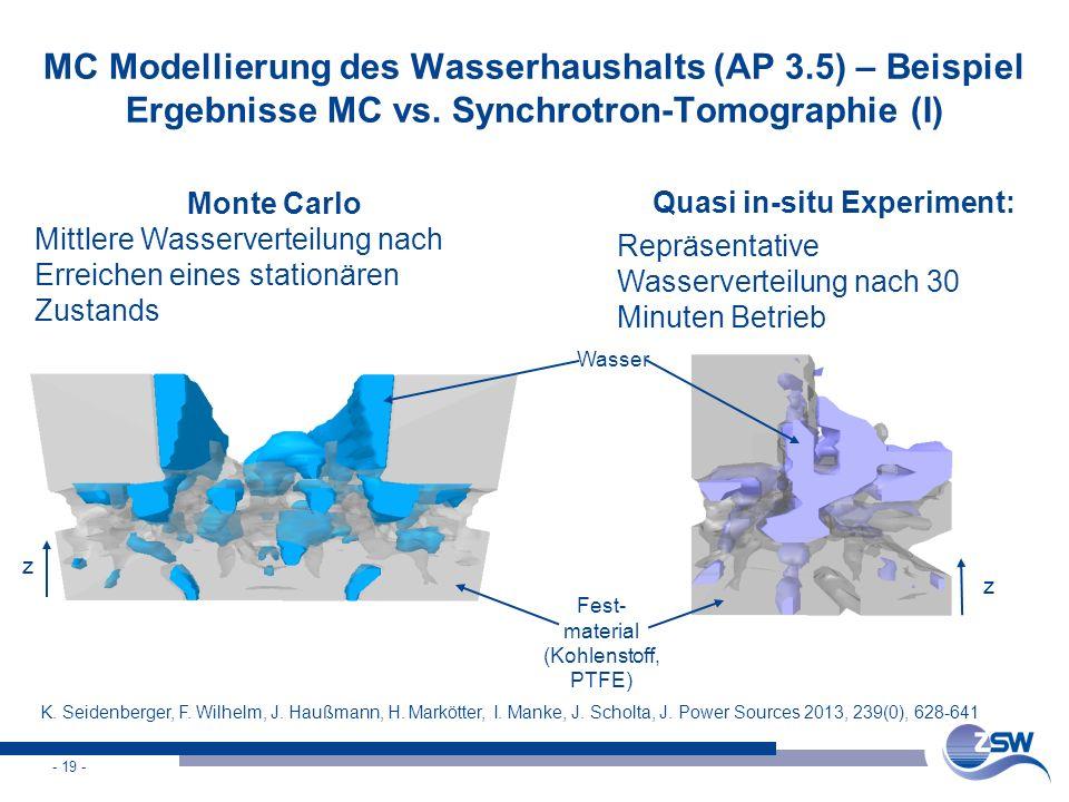 - 19 - MC Modellierung des Wasserhaushalts (AP 3.5) – Beispiel Ergebnisse MC vs. Synchrotron-Tomographie (I) Monte Carlo Mittlere Wasserverteilung nac