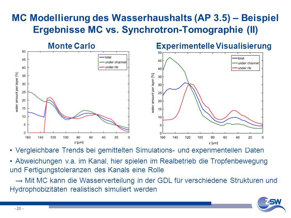 - 20 - MC Modellierung des Wasserhaushalts (AP 3.5) – Beispiel Ergebnisse MC vs. Synchrotron-Tomographie (II) Vergleichbare Trends bei gemittelten Sim