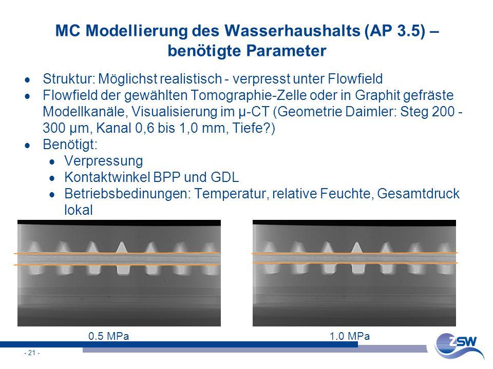 - 21 - MC Modellierung des Wasserhaushalts (AP 3.5) – benötigte Parameter  Struktur: Möglichst realistisch - verpresst unter Flowfield  Flowfield de