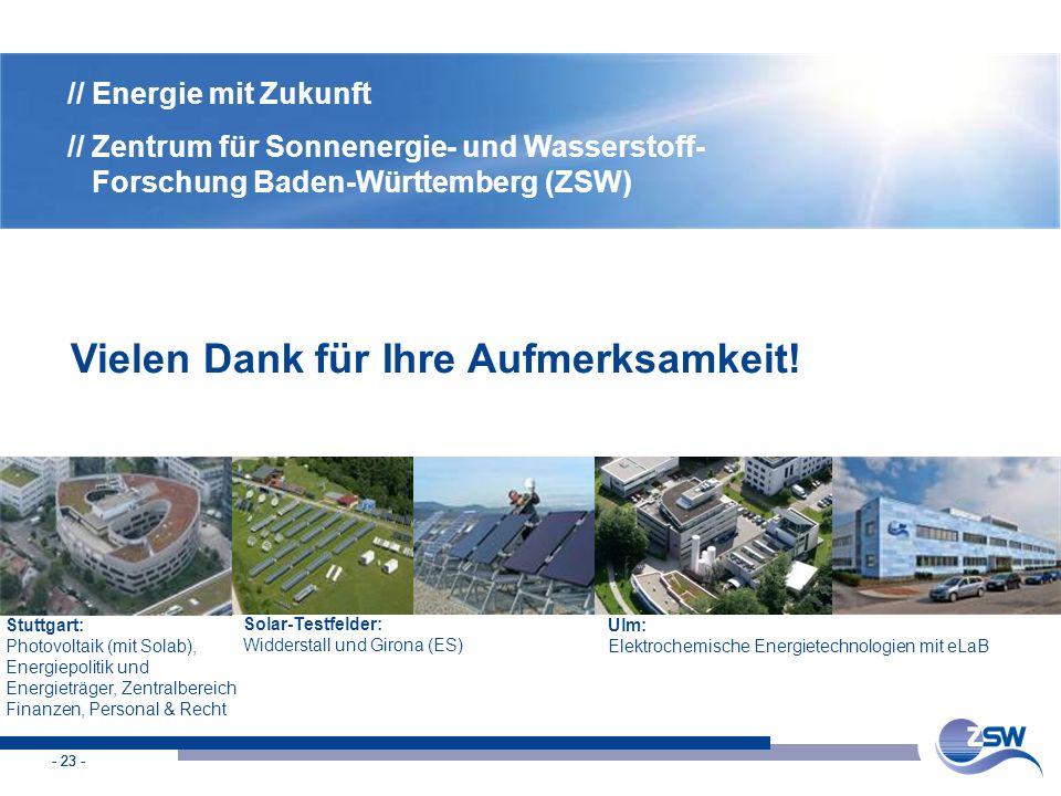 - 23 - Vielen Dank für Ihre Aufmerksamkeit! // Energie mit Zukunft // Zentrum für Sonnenergie- und Wasserstoff- Forschung Baden-Württemberg (ZSW) Ulm: