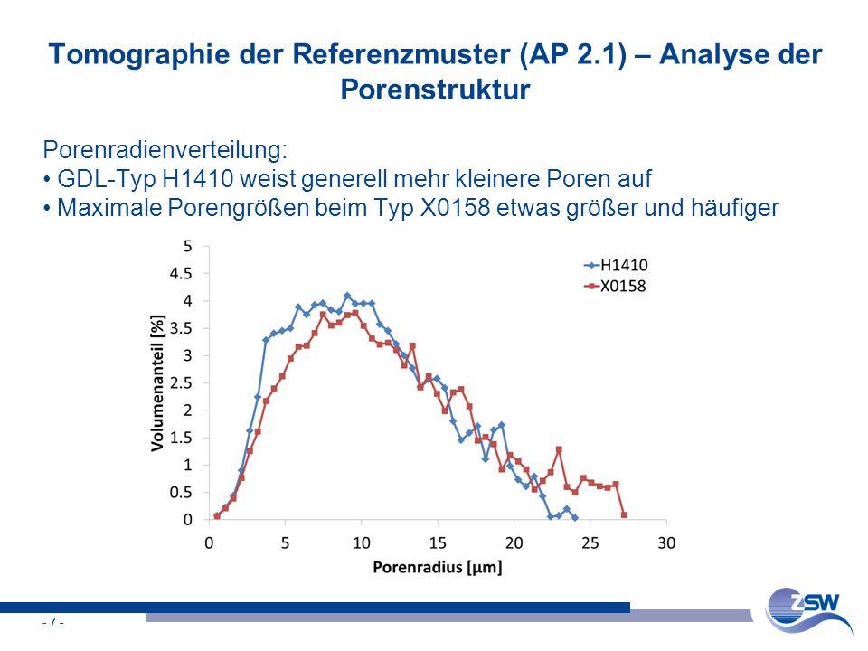 - 7 - Tomographie der Referenzmuster (AP 2.1) – Analyse der Porenstruktur Porenradienverteilung: GDL-Typ H1410 weist generell mehr kleinere Poren auf