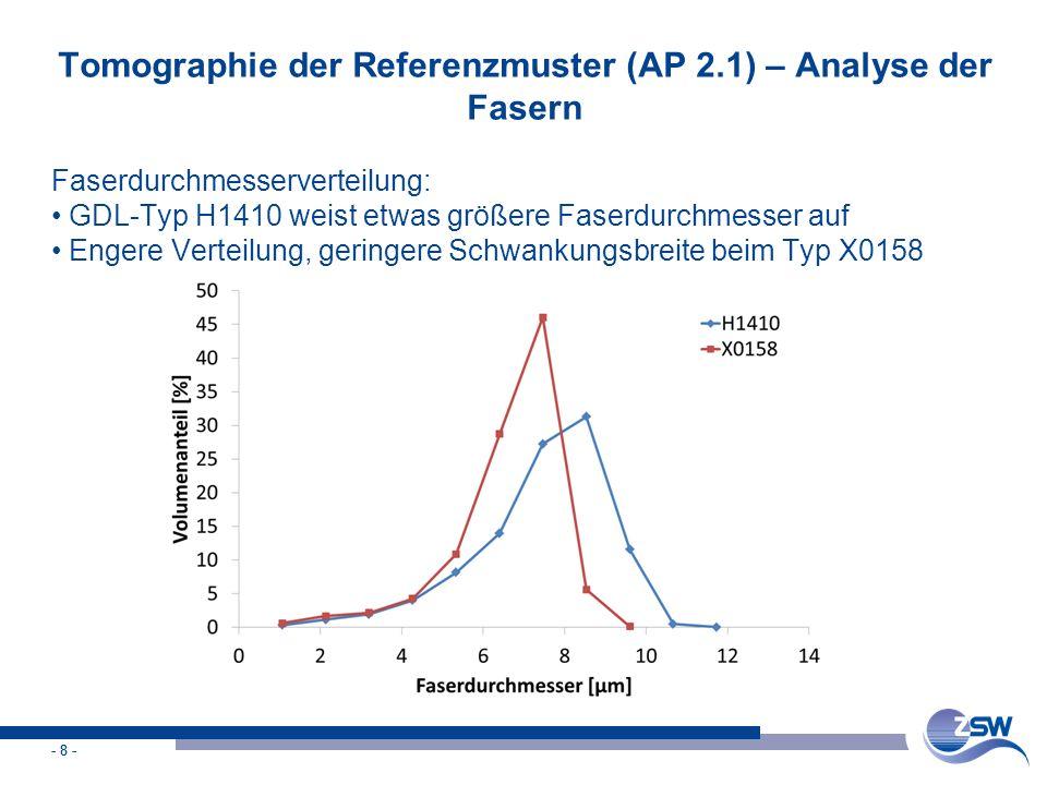 - 8 - Tomographie der Referenzmuster (AP 2.1) – Analyse der Fasern Faserdurchmesserverteilung: GDL-Typ H1410 weist etwas größere Faserdurchmesser auf