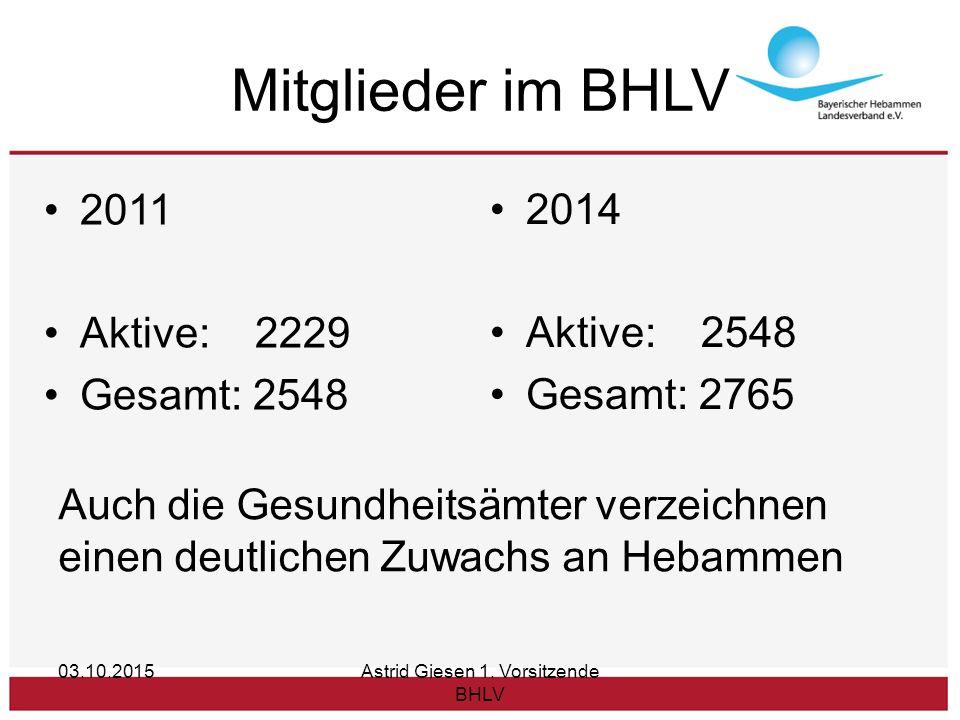 Mitglieder im BHLV 2011 Aktive: 2229 Gesamt: 2548 2014 Aktive: 2548 Gesamt: 2765 03.10.2015Astrid Giesen 1.