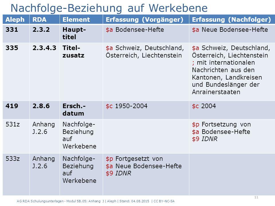 Nachfolge-Beziehung auf Werkebene AG RDA Schulungsunterlagen - Modul 5B.05: Anhang J | Aleph | Stand: 04.08.2015 | CC BY-NC-SA 11 AlephRDAElementErfassung (Vorgänger)Erfassung (Nachfolger) 3312.3.2Haupt- titel $a Bodensee-Hefte$a Neue Bodensee-Hefte 3352.3.4.3Titel- zusatz $a Schweiz, Deutschland, Österreich, Liechtenstein $a Schweiz, Deutschland, Österreich, Liechtenstein ; mit internationalen Nachrichten aus den Kantonen, Landkreisen und Bundeslänger der Anrainerstaaten 4192.8.6Ersch.- datum $c 1950-2004$c 2004 531zAnhang J.2.6 Nachfolge- Beziehung auf Werkebene $p Fortsetzung von $a Bodensee-Hefte $9 IDNR 533zAnhang J.2.6 Nachfolge- Beziehung auf Werkebene $p Fortgesetzt von $a Neue Bodensee-Hefte $9 IDNR
