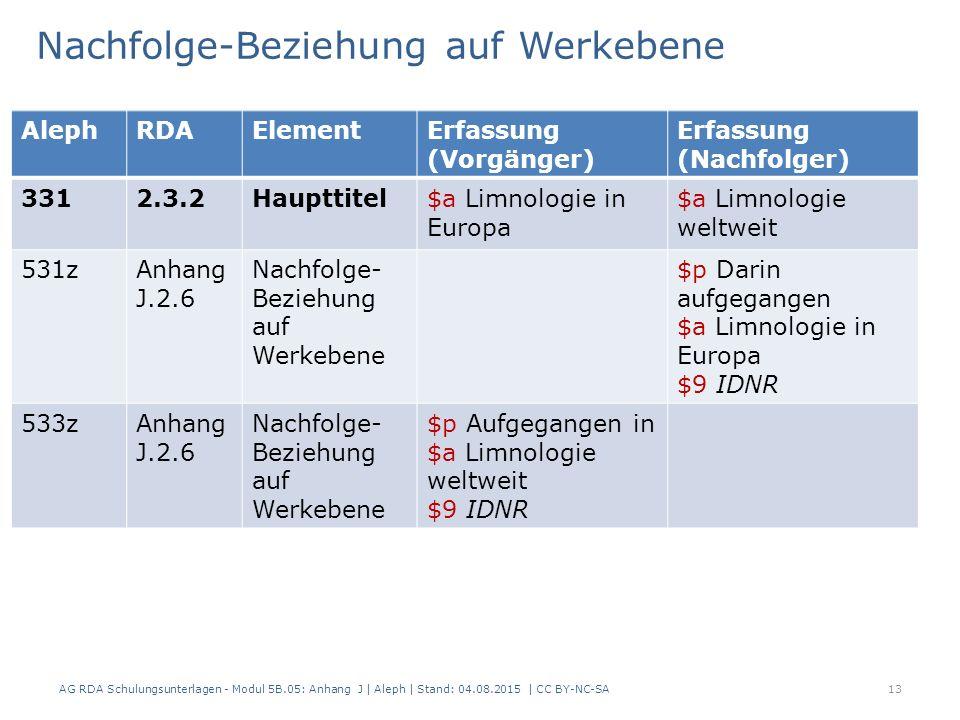 Nachfolge-Beziehung auf Werkebene AG RDA Schulungsunterlagen - Modul 5B.05: Anhang J | Aleph | Stand: 04.08.2015 | CC BY-NC-SA13 AlephRDAElementErfassung (Vorgänger) Erfassung (Nachfolger) 3312.3.2Haupttitel$a Limnologie in Europa $a Limnologie weltweit 531zAnhang J.2.6 Nachfolge- Beziehung auf Werkebene $p Darin aufgegangen $a Limnologie in Europa $9 IDNR 533zAnhang J.2.6 Nachfolge- Beziehung auf Werkebene $p Aufgegangen in $a Limnologie weltweit $9 IDNR
