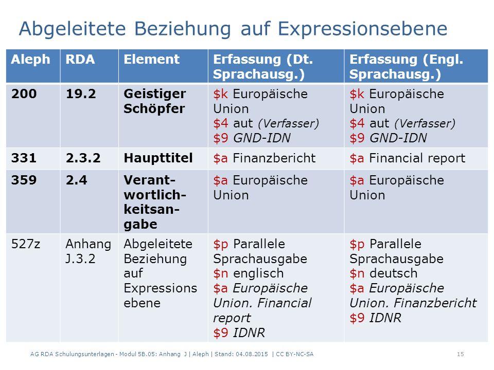 Abgeleitete Beziehung auf Expressionsebene AG RDA Schulungsunterlagen - Modul 5B.05: Anhang J | Aleph | Stand: 04.08.2015 | CC BY-NC-SA15 AlephRDAElementErfassung (Dt.
