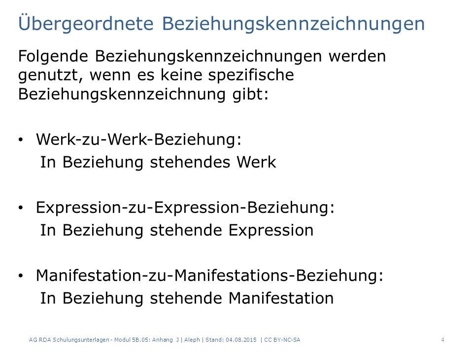 Übergeordnete Beziehungskennzeichnungen Folgende Beziehungskennzeichnungen werden genutzt, wenn es keine spezifische Beziehungskennzeichnung gibt: Werk-zu-Werk-Beziehung: In Beziehung stehendes Werk Expression-zu-Expression-Beziehung: In Beziehung stehende Expression Manifestation-zu-Manifestations-Beziehung: In Beziehung stehende Manifestation AG RDA Schulungsunterlagen - Modul 5B.05: Anhang J | Aleph | Stand: 04.08.2015 | CC BY-NC-SA4