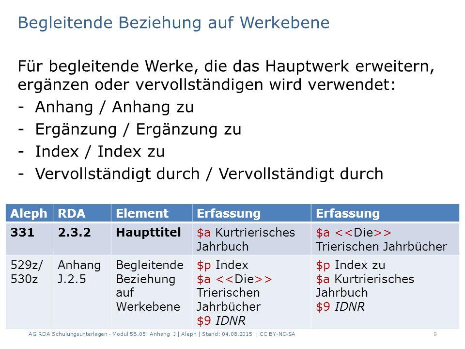 Begleitende Beziehung auf Werkebene Für begleitende Werke, die das Hauptwerk erweitern, ergänzen oder vervollständigen wird verwendet: -Anhang / Anhang zu -Ergänzung / Ergänzung zu -Index / Index zu -Vervollständigt durch / Vervollständigt durch AG RDA Schulungsunterlagen - Modul 5B.05: Anhang J | Aleph | Stand: 04.08.2015 | CC BY-NC-SA9 AlephRDAElementErfassung 3312.3.2Haupttitel$a Kurtrierisches Jahrbuch $a > Trierischen Jahrbücher 529z/ 530z Anhang J.2.5 Begleitende Beziehung auf Werkebene $p Index $a > Trierischen Jahrbücher $9 IDNR $p Index zu $a Kurtrierisches Jahrbuch $9 IDNR