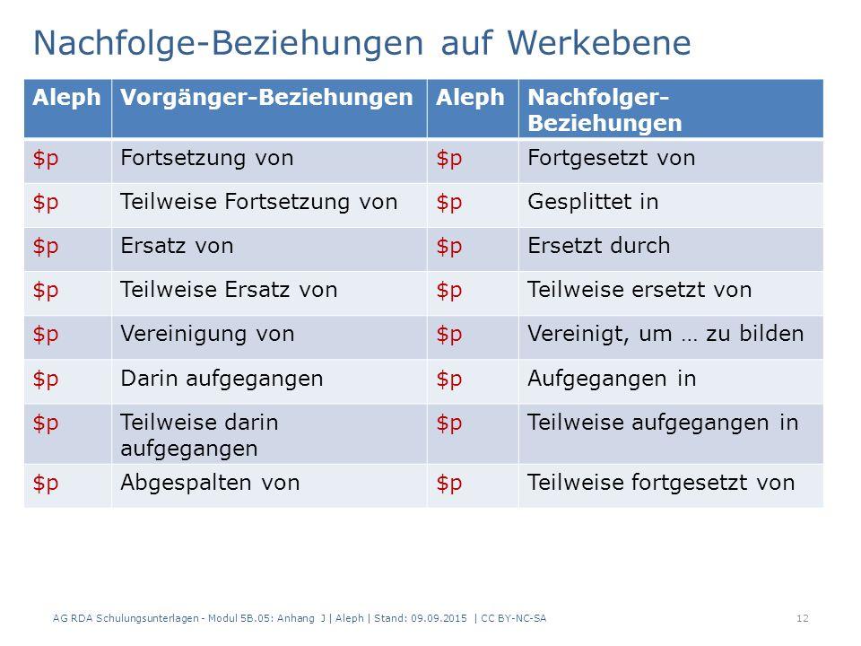 Nachfolge-Beziehungen auf Werkebene AG RDA Schulungsunterlagen - Modul 5B.05: Anhang J | Aleph | Stand: 09.09.2015 | CC BY-NC-SA12 AlephVorgänger-Bezi