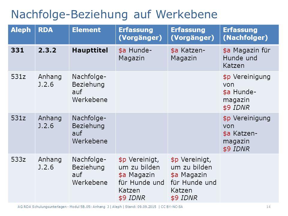 Nachfolge-Beziehung auf Werkebene AG RDA Schulungsunterlagen - Modul 5B.05: Anhang J | Aleph | Stand: 09.09.2015 | CC BY-NC-SA14 AlephRDAElementErfass