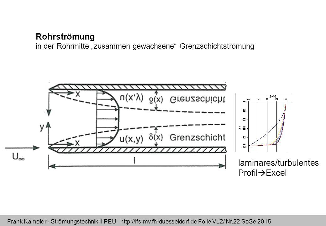 """Frank Kameier - Strömungstechnik II PEU http://ifs.mv.fh-duesseldorf.de Folie VL2/ Nr.22 SoSe 2015 Rohrströmung in der Rohrmitte """"zusammen gewachsene"""""""