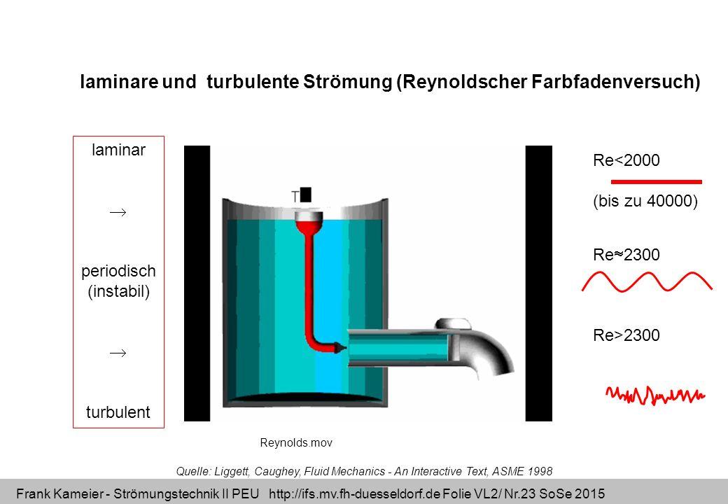 Frank Kameier - Strömungstechnik II PEU http://ifs.mv.fh-duesseldorf.de Folie VL2/ Nr.23 SoSe 2015 Quelle: Liggett, Caughey, Fluid Mechanics - An Inte