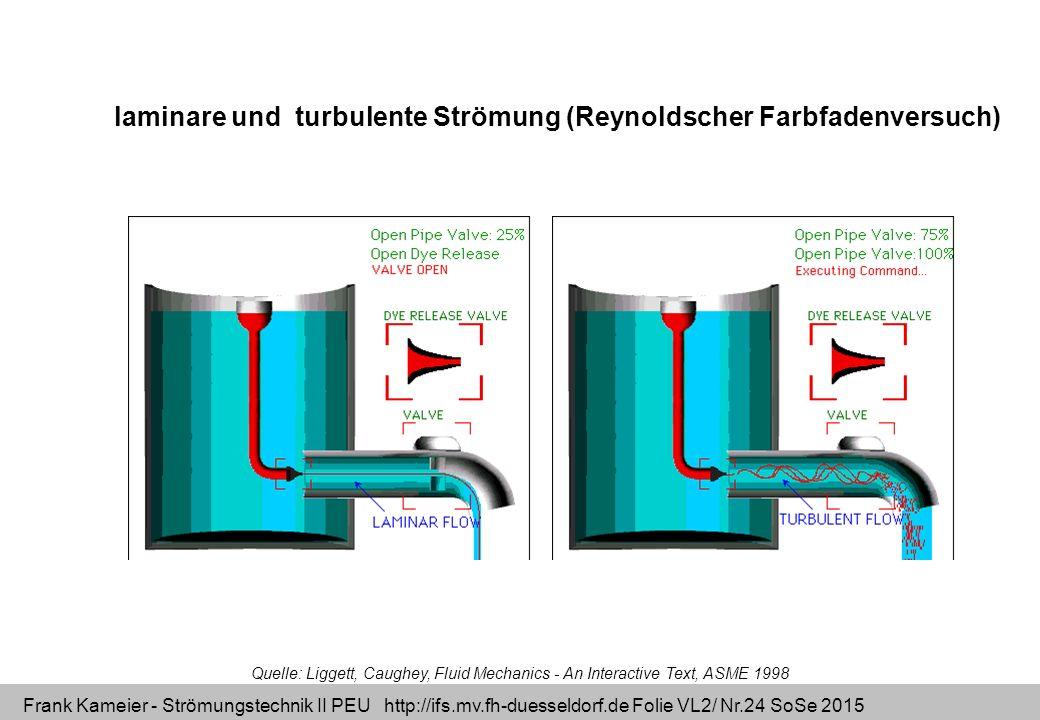 Frank Kameier - Strömungstechnik II PEU http://ifs.mv.fh-duesseldorf.de Folie VL2/ Nr.24 SoSe 2015 Quelle: Liggett, Caughey, Fluid Mechanics - An Inte