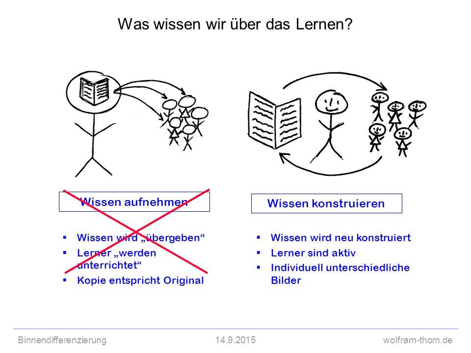 """Binnendifferenzierung14.9.2015wolfram-thom.de Wissen aufnehmen  Wissen wird """"übergeben""""  Lerner """"werden unterrichtet""""  Kopie entspricht Original Wi"""