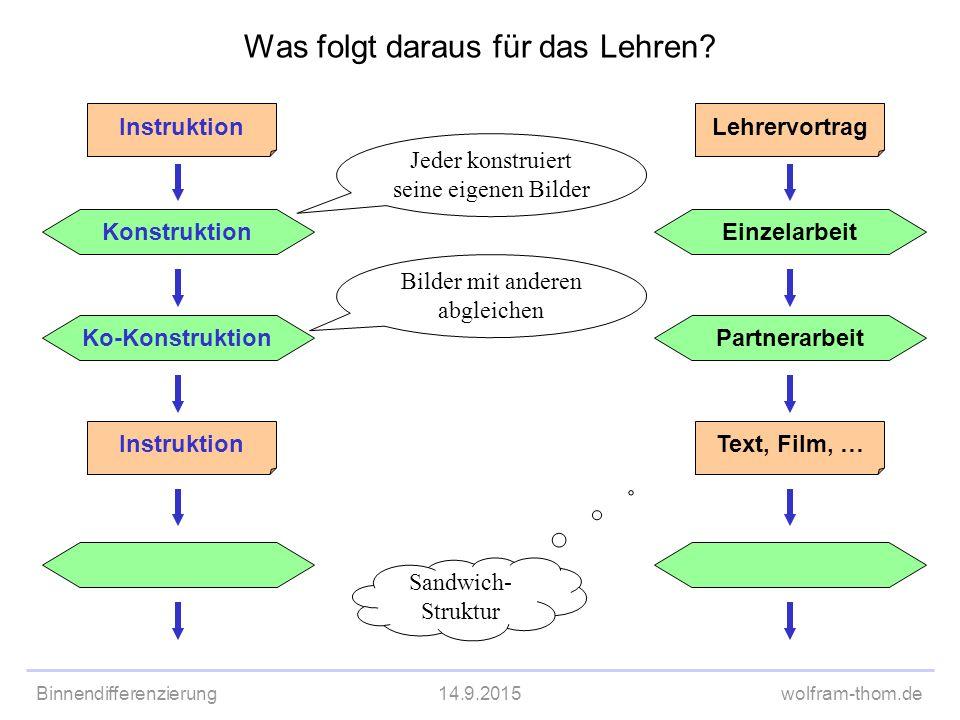 Binnendifferenzierung14.9.2015wolfram-thom.de Ko-Konstruktion Instruktion Was folgt daraus für das Lehren? Konstruktion Instruktion Partnerarbeit Lehr