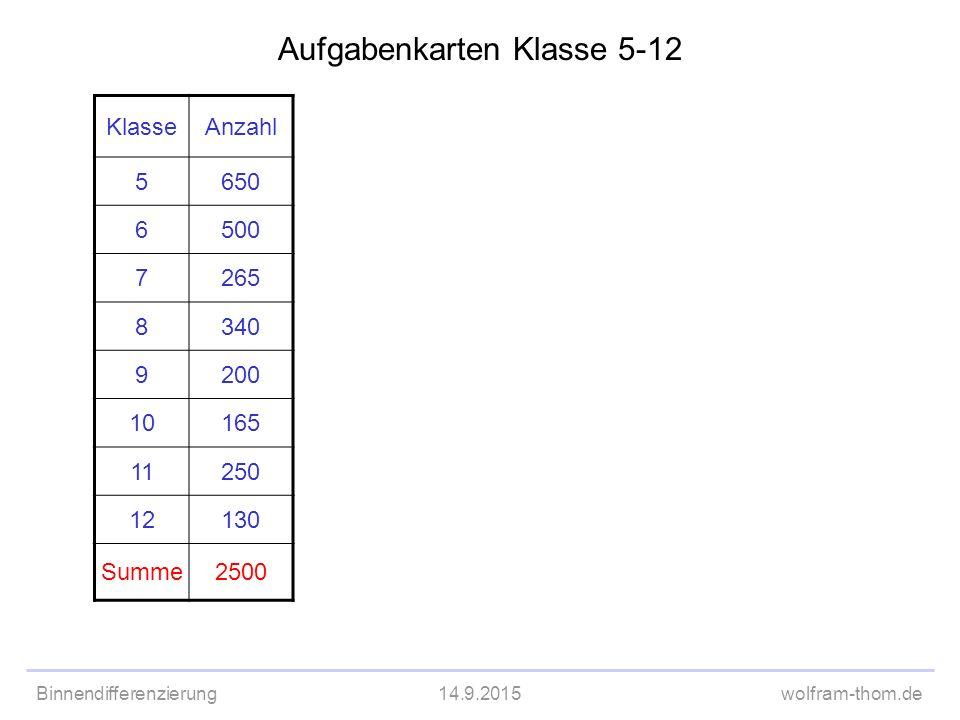 Binnendifferenzierung14.9.2015wolfram-thom.de Aufgabenkarten Klasse 5-12 KlasseAnzahl 5650 6500 7265 8340 9200 10165 11250 12130 Summe2500