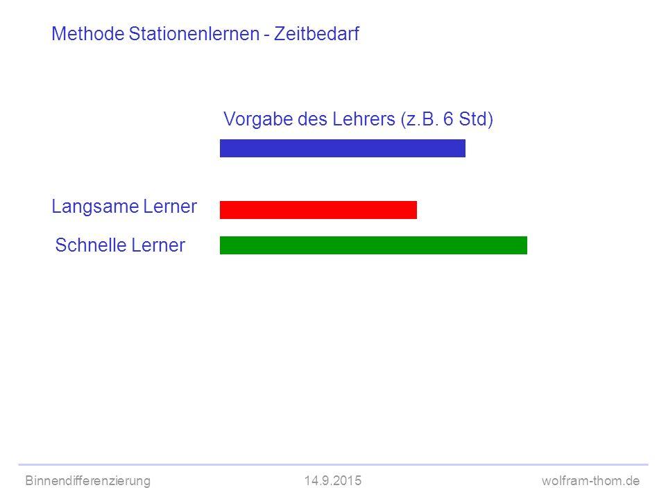 Binnendifferenzierung14.9.2015wolfram-thom.de Methode Stationenlernen - Zeitbedarf Vorgabe des Lehrers (z.B. 6 Std) Langsame Lerner Schnelle Lerner