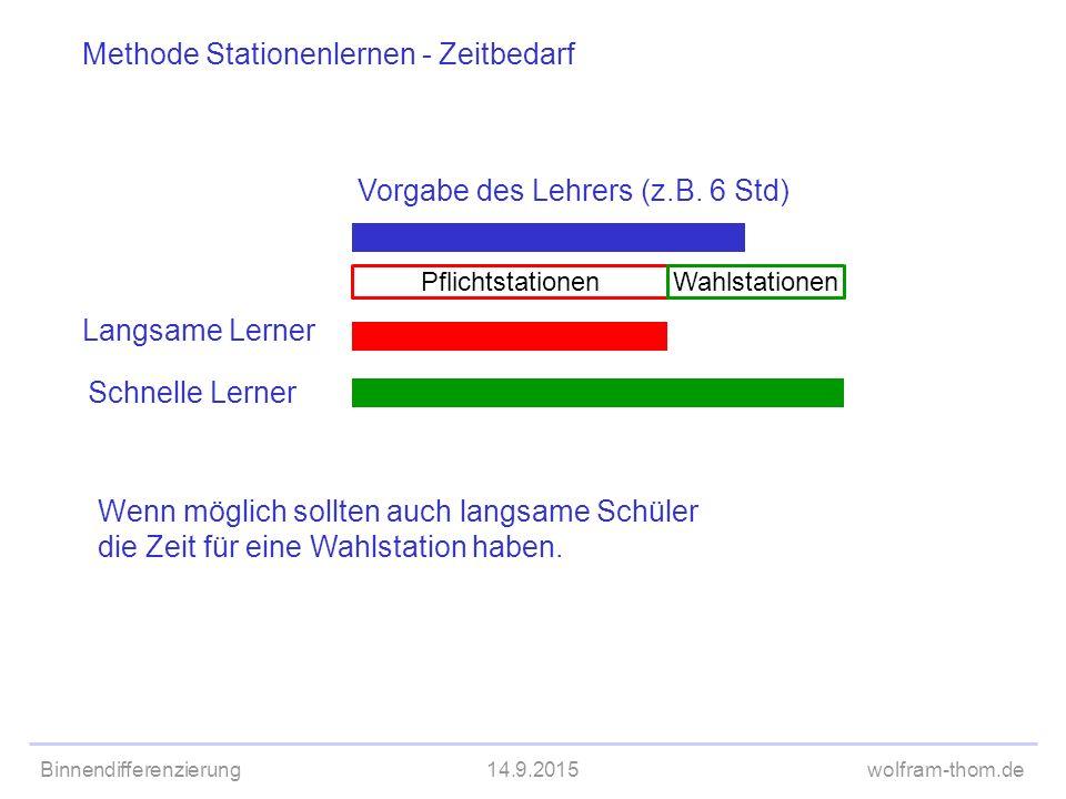 Binnendifferenzierung14.9.2015wolfram-thom.de Methode Stationenlernen - Zeitbedarf Vorgabe des Lehrers (z.B. 6 Std) Langsame Lerner Schnelle Lerner Pf