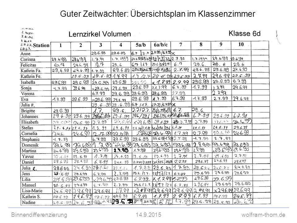 Binnendifferenzierung14.9.2015wolfram-thom.de Guter Zeitwächter: Übersichtsplan im Klassenzimmer