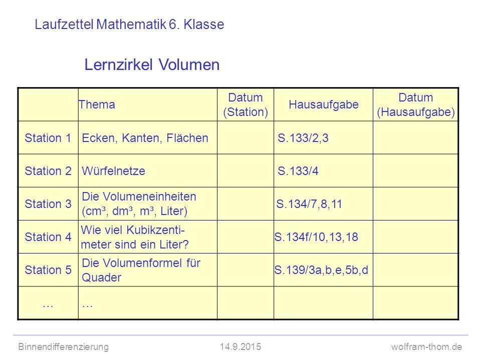 Binnendifferenzierung14.9.2015wolfram-thom.de Laufzettel Mathematik 6. Klasse Thema Datum (Station) Hausaufgabe Datum (Hausaufgabe) Station 1 Ecken, K