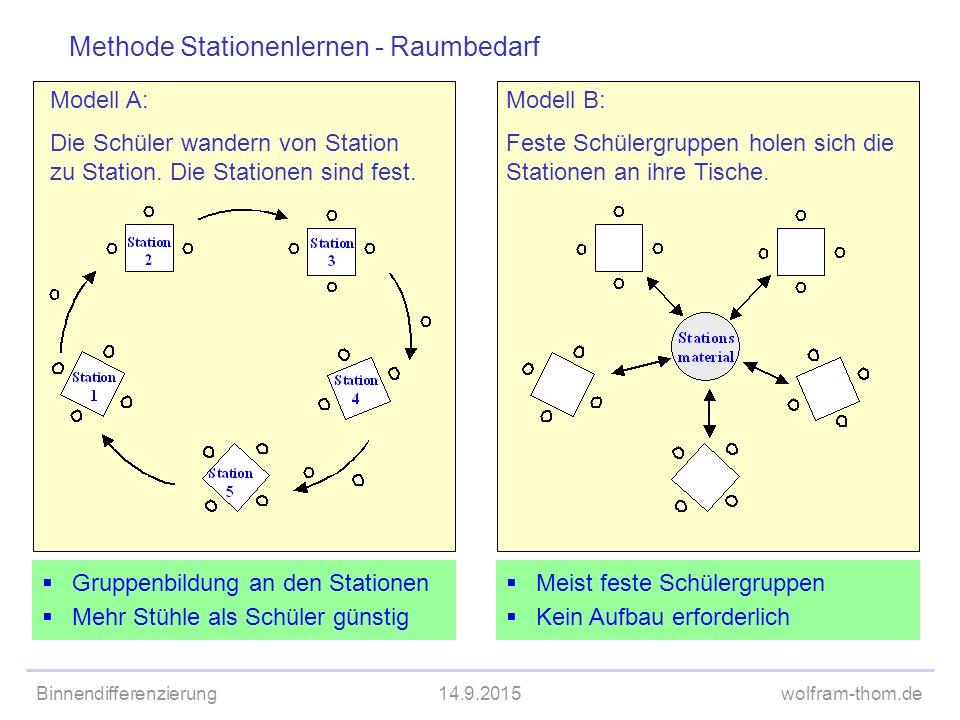 Binnendifferenzierung14.9.2015wolfram-thom.de Modell A: Die Schüler wandern von Station zu Station. Die Stationen sind fest. Modell B: Feste Schülergr