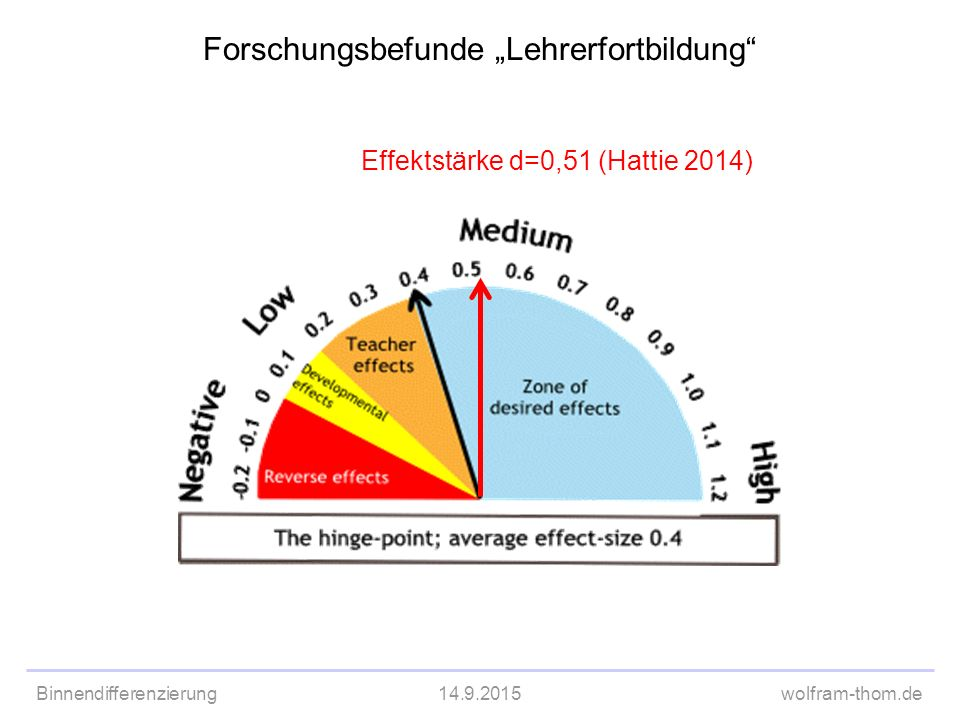 "Binnendifferenzierung14.9.2015wolfram-thom.de Forschungsbefunde ""Lehrerfortbildung"" Effektstärke d=0,51 (Hattie 2014)"