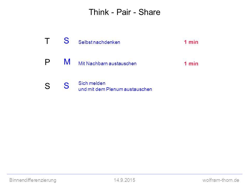 Binnendifferenzierung14.9.2015wolfram-thom.de S M S Selbst nachdenken Sich melden und mit dem Plenum austauschen 1 min Mit Nachbarn austauschen 1 min