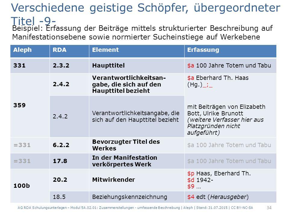 Beispiel: Erfassung der Beiträge mittels strukturierter Beschreibung auf Manifestationsebene sowie normierter Sucheinstiege auf Werkebene AG RDA Schulungsunterlagen – Modul 5A.02.01: Zusammenstellungen - umfassende Beschreibung | Aleph | Stand: 31.07.2015 | CC BY-NC-SA 34 RDAElementErfassung 2.3.2Haupttitel100 Jahre Totem und Tabu 2.4.2 Verantwortlichkeitsan- gabe, die sich auf den Haupttitel bezieht Eberhard Th.