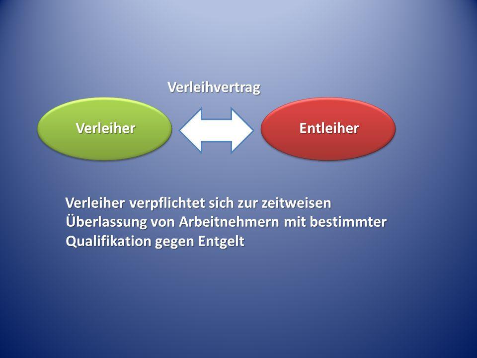 Verleiher verpflichtet sich zur zeitweisen Überlassung von Arbeitnehmern mit bestimmter Qualifikation gegen Entgelt VerleiherEntleiher Verleihvertrag