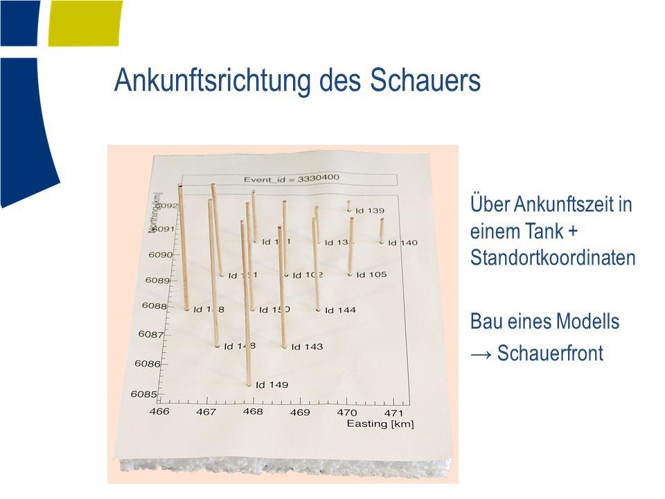 Ankunftsrichtung des Schauers Über Ankunftszeit in einem Tank + Standortkoordinaten Bau eines Modells → Schauerfront