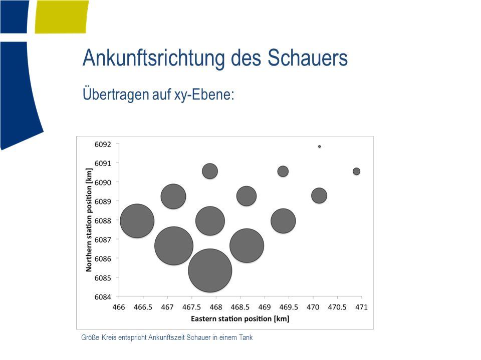 Ankunftsrichtung des Schauers Übertragen auf xy-Ebene: Größe Kreis entspricht Ankunftszeit Schauer in einem Tank