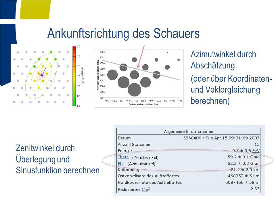 Ankunftsrichtung des Schauers Zenitwinkel durch Überlegung und Sinusfunktion berechnen Azimutwinkel durch Abschätzung (oder über Koordinaten- und Vektorgleichung berechnen) (Azimutwinkel) (Zenithwinkel)