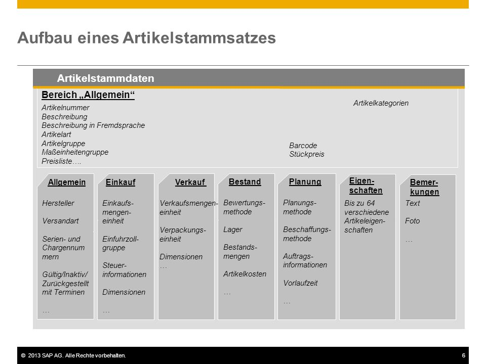 """©2013 SAP AG. Alle Rechte vorbehalten.6 Aufbau eines Artikelstammsatzes Bereich """"Allgemein"""" Artikelnummer Beschreibung Beschreibung in Fremdsprache Ar"""