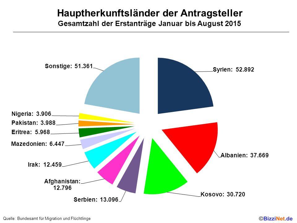 Hauptherkunftsländer der Antragsteller Gesamtzahl der Erstanträge Januar bis August 2015 Quelle: Bundesamt für Migration und Flüchtlinge
