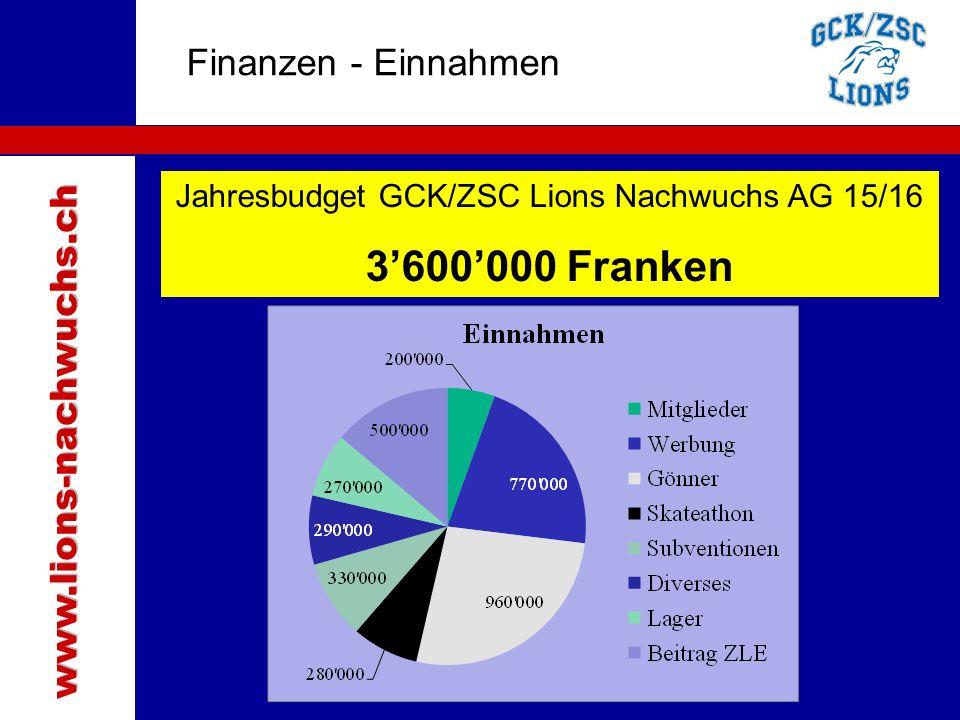 Traktanden Finanzen - Einnahmen Jahresbudget GCK/ZSC Lions Nachwuchs AG 15/16 3'600'000 Franken