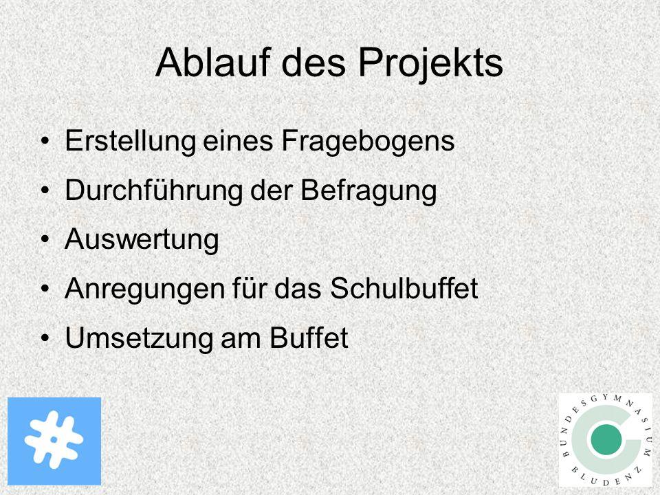 Ablauf des Projekts Erstellung eines Fragebogens Durchführung der Befragung Auswertung Anregungen für das Schulbuffet Umsetzung am Buffet