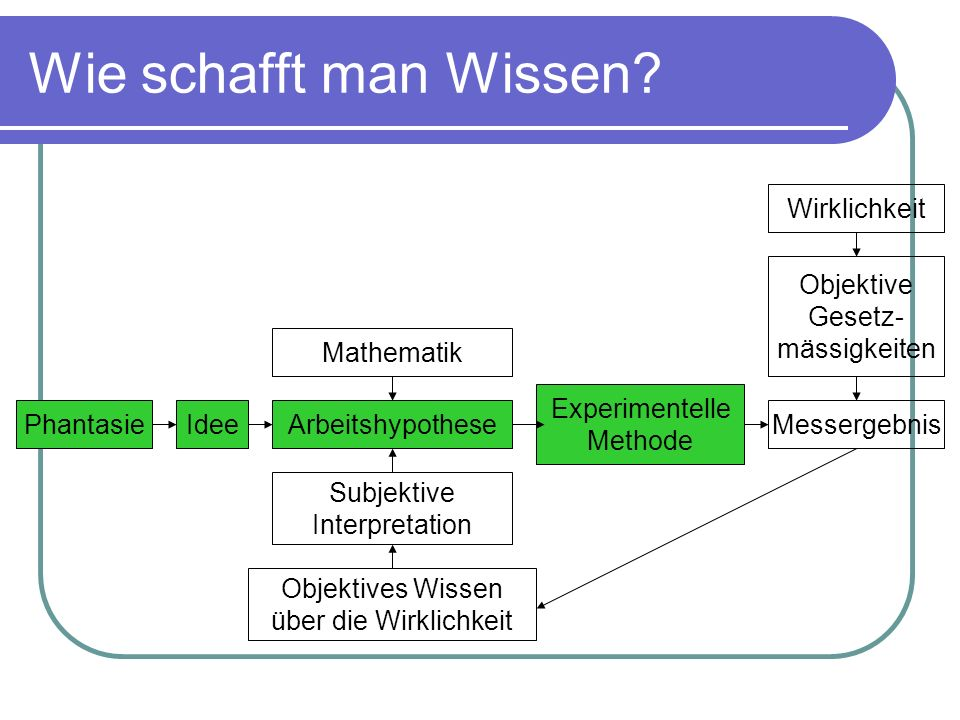 Wie schafft man Wissen? PhantasieMessergebnisIdeeArbeitshypothese Experimentelle Methode Subjektive Interpretation Objektives Wissen über die Wirklich