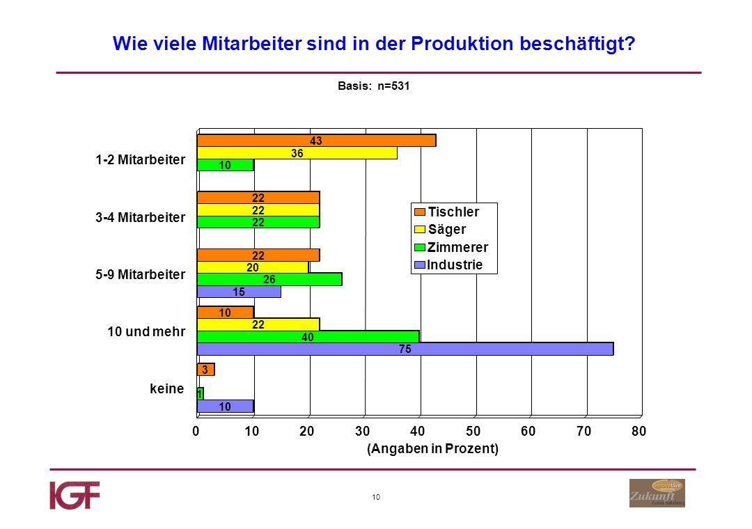 10 Wie viele Mitarbeiter sind in der Produktion beschäftigt Basis: n=531