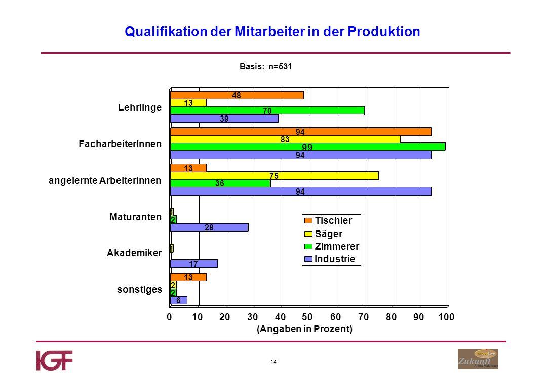 14 Qualifikation der Mitarbeiter in der Produktion Basis: n=531