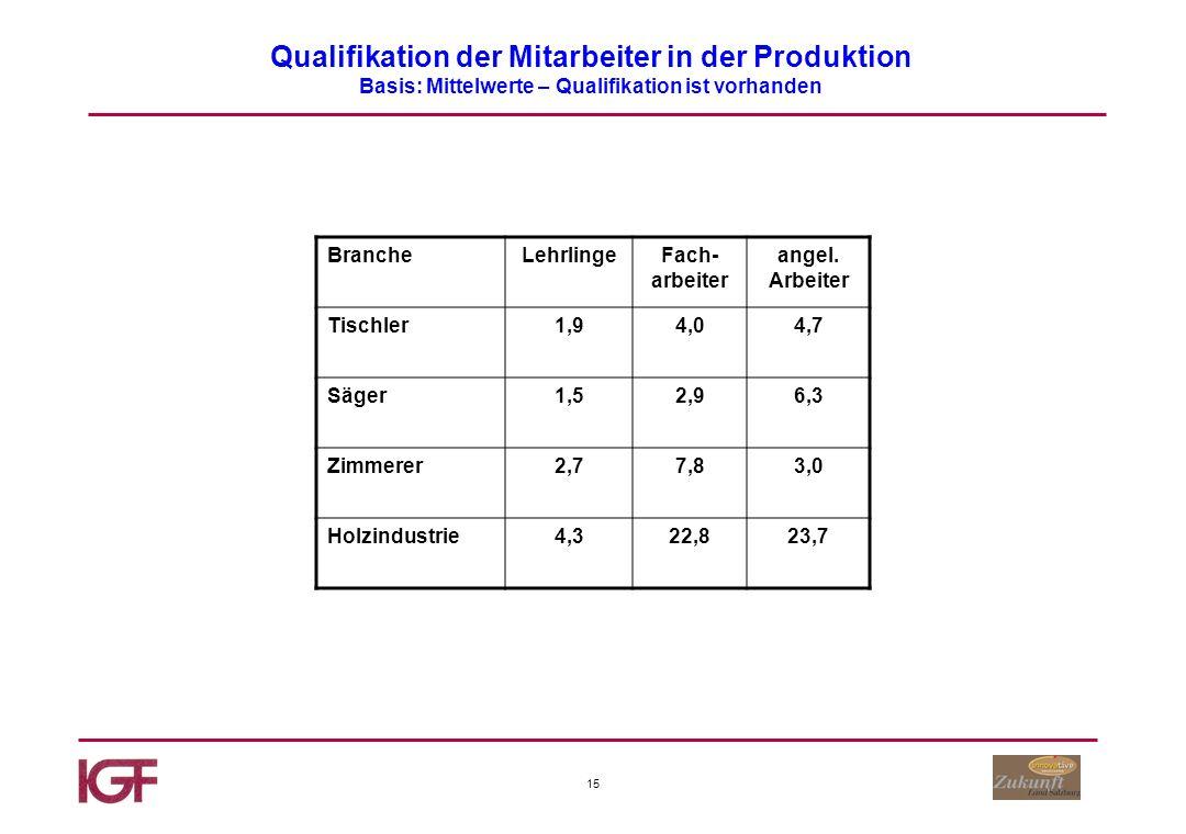 15 Qualifikation der Mitarbeiter in der Produktion Basis: Mittelwerte – Qualifikation ist vorhanden BrancheLehrlingeFach- arbeiter angel.