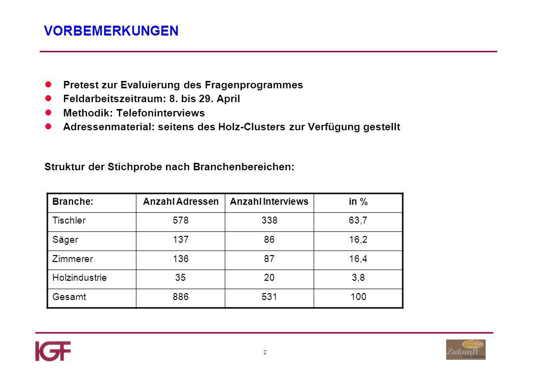 3 STRUKTUR DER GESAMTSTICHPROBE nin % Tennengau7313,7 Flachgau17933,7 Pongau9317,5 Lungau336,2 Pinzgau11120,9 Salzburg Stadt427,9 Regionale Verteilung: Position der Befragten: nin % Inhaber43982,7 Mitinhaber336,2 Geschäftsführer336,2 sonstiges264,9