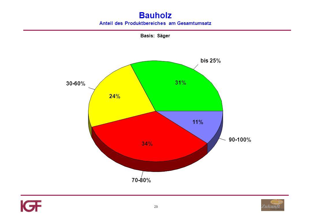 29 Bauholz Anteil des Produktbereiches am Gesamtumsatz Basis: Säger bis 25% 30-60% 70-80% 90-100% 31% 24% 34% 11%