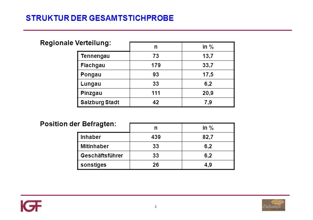 44 Sonstige Bereiche Anteil des Produktbereiches am Gesamtumsatz Basis: Zimmerer bis 5% 7-10% 15-20% 25% und mehr 32% 36% 20% 12%
