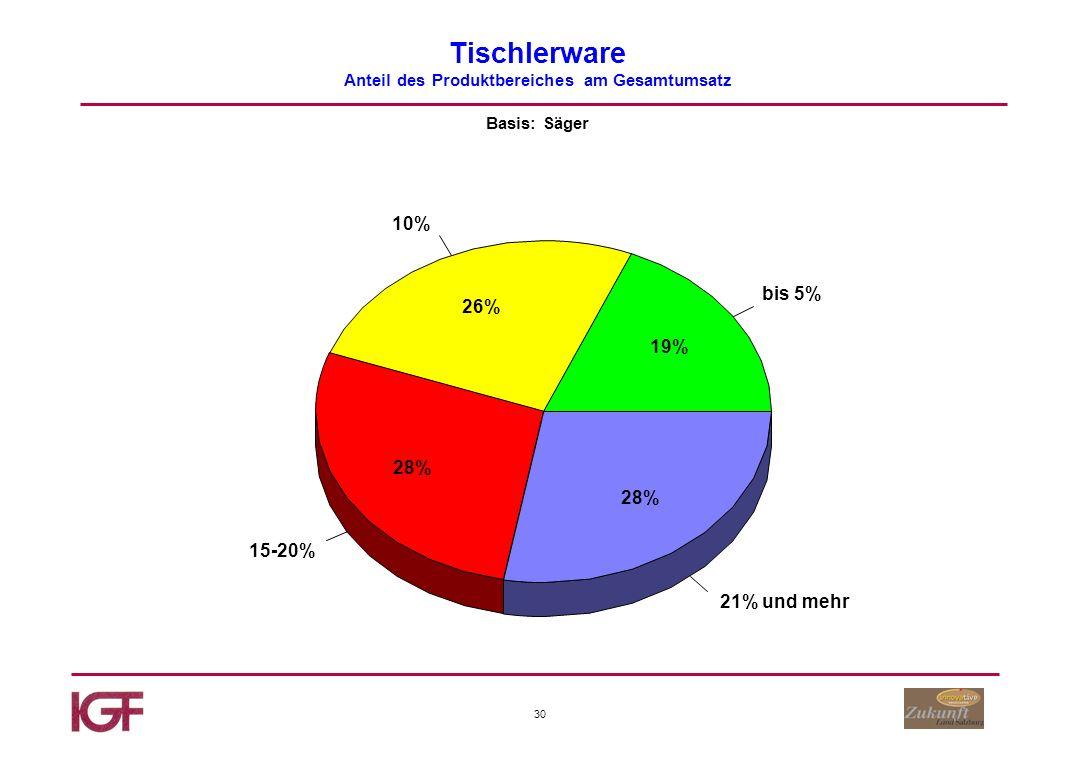 30 Tischlerware Anteil des Produktbereiches am Gesamtumsatz Basis: Säger bis 5% 10% 15-20% 21% und mehr 19% 26% 28%